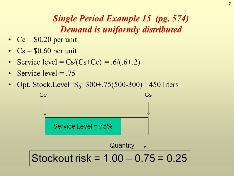 Single Period Example 15 (pg. 574) Demand is uniformly distributed