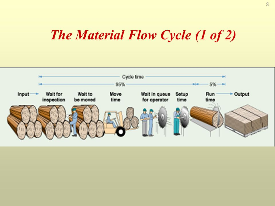 The Material Flow Cycle (1 of 2)