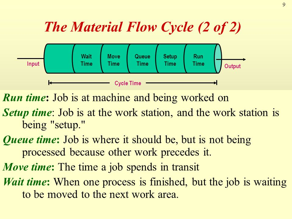 The Material Flow Cycle (2 of 2)