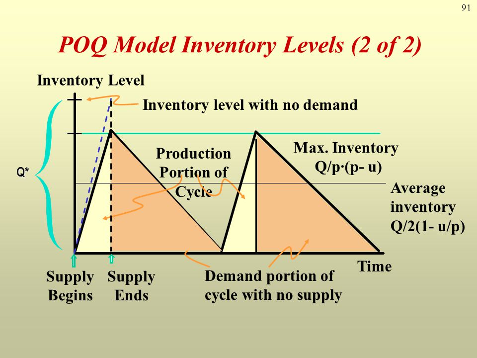 POQ Model Inventory Levels (2 of 2)