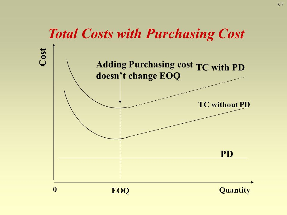 Total Costs with Purchasing Cost