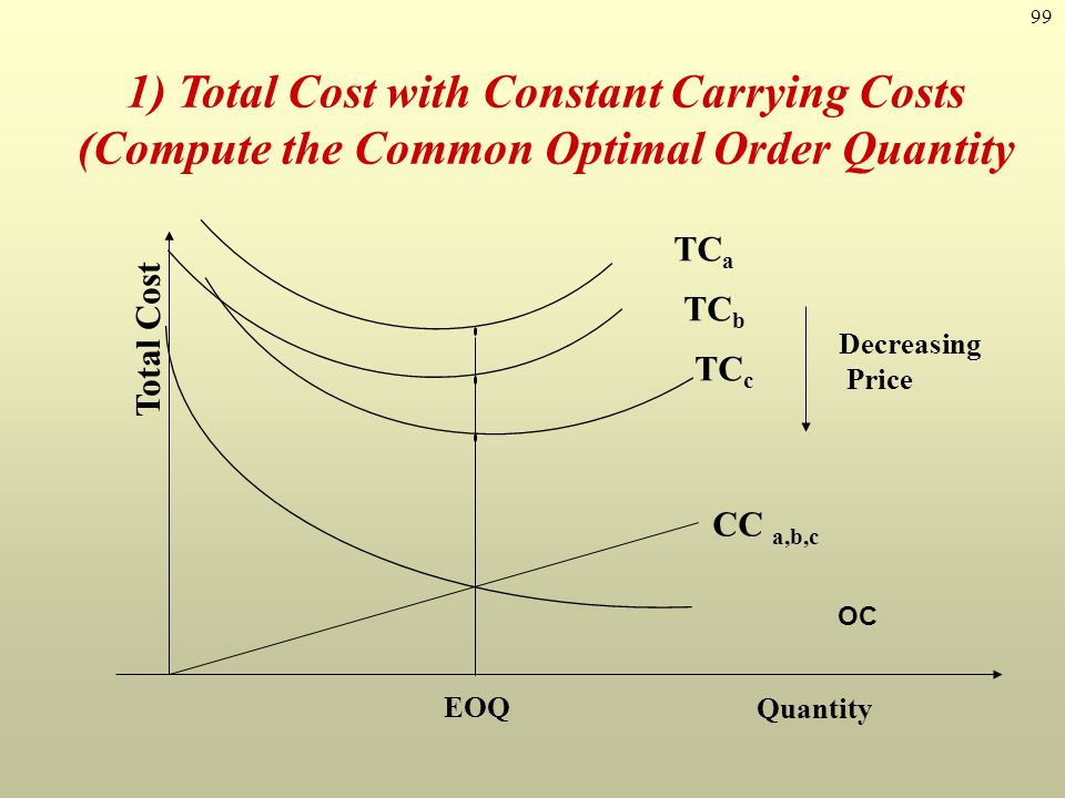 1) Total Cost with Constant Carrying Costs