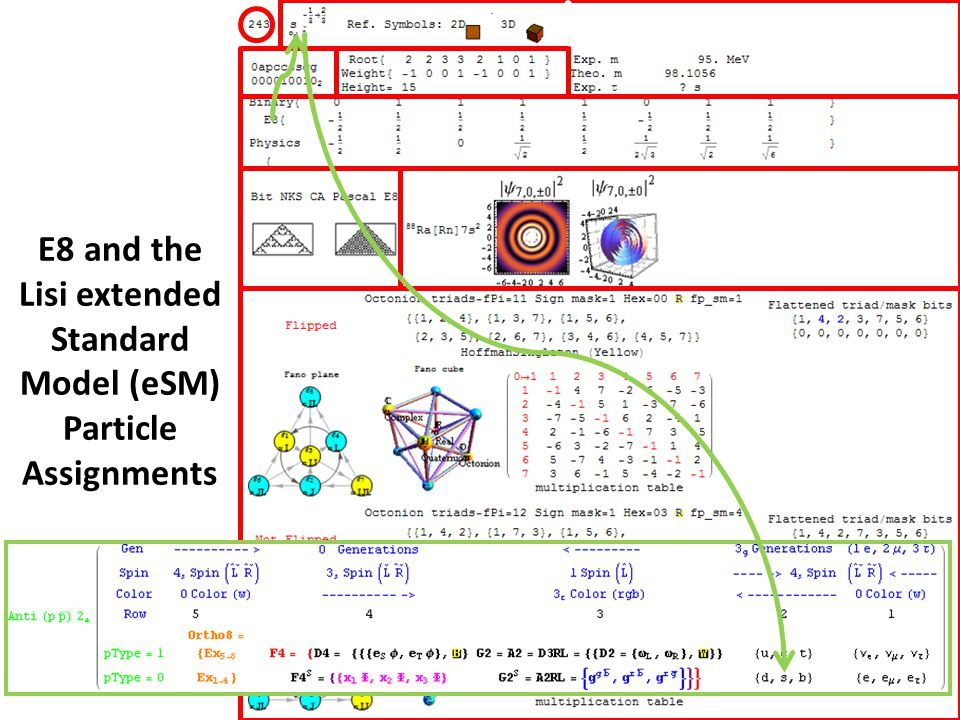 E8 and the Lisi extended Standard Model (eSM) Particle Assignments