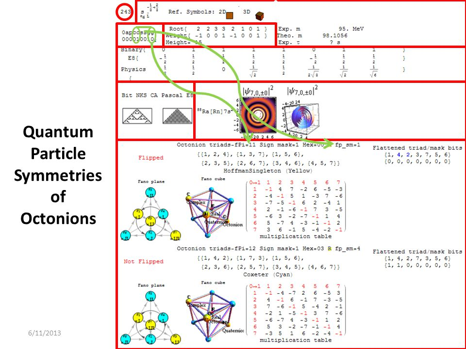 Quantum Particle Symmetries of Octonions