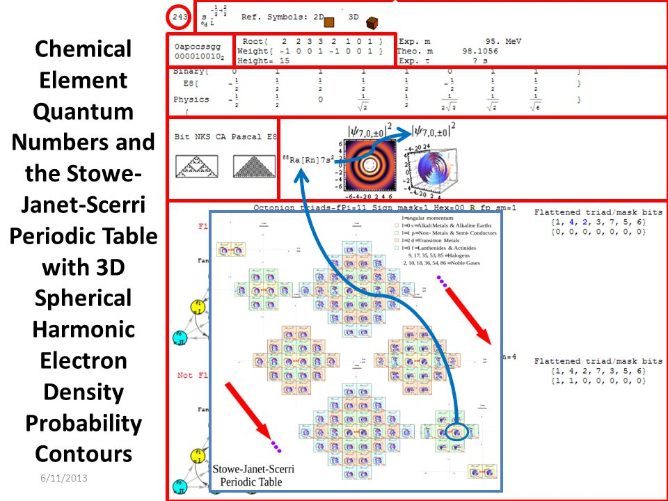 Chemical Element Quantum Numbers and the Stowe-Janet-Scerri Periodic Table with 3D Spherical Harmonic Electron Density Probability Contours