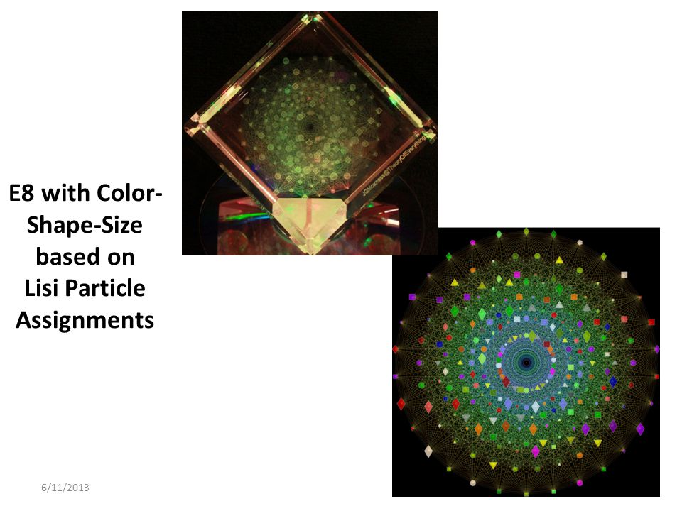 E8 with Color-Shape-Size based on Lisi Particle Assignments