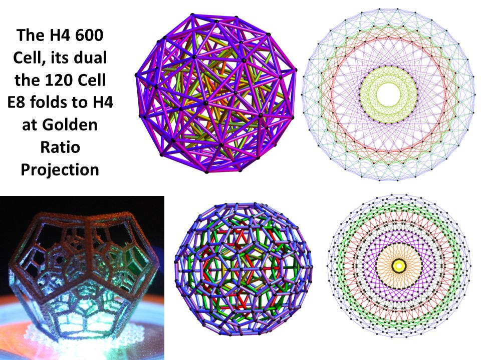 The H4 600 Cell, its dual the 120 Cell E8 folds to H4 at Golden Ratio Projection