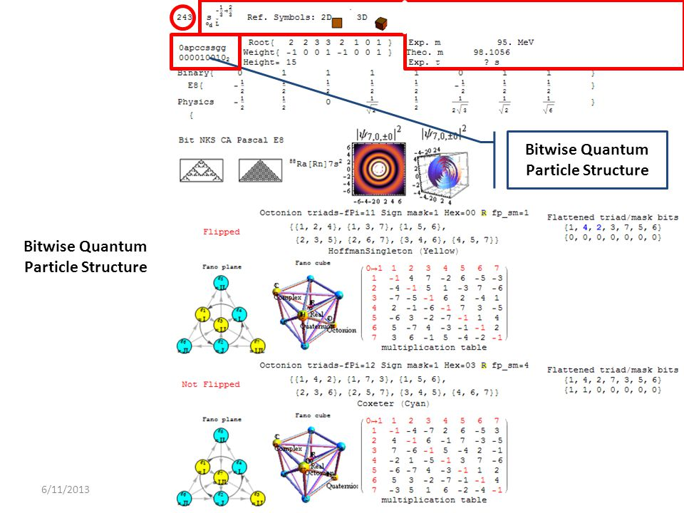 Bitwise Quantum Particle Structure