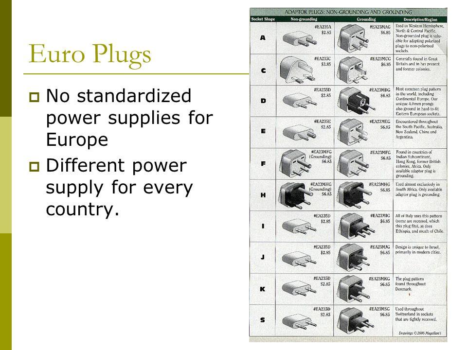 Euro Plugs No standardized power supplies for Europe