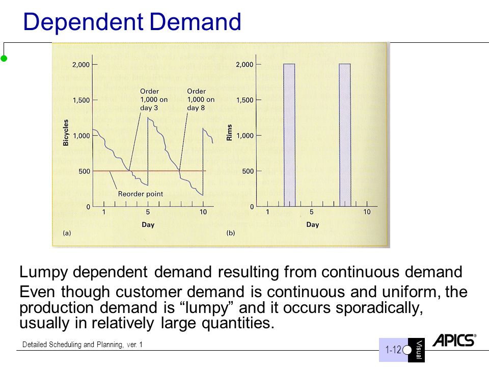 Dependent Demand Lumpy dependent demand resulting from continuous demand.