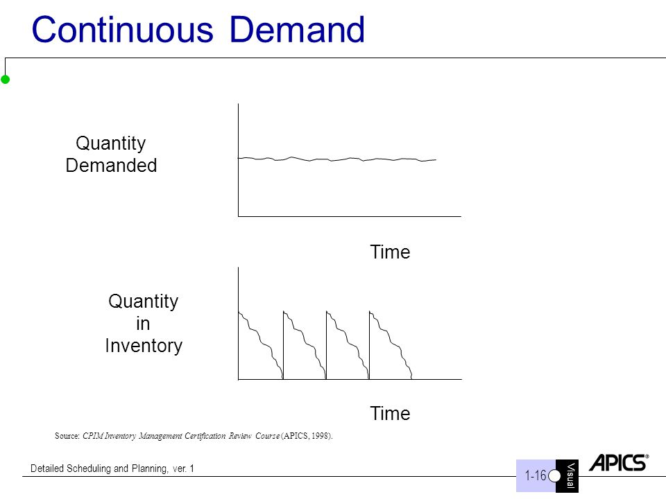 Continuous Demand Quantity Demanded Time Quantity in Inventory