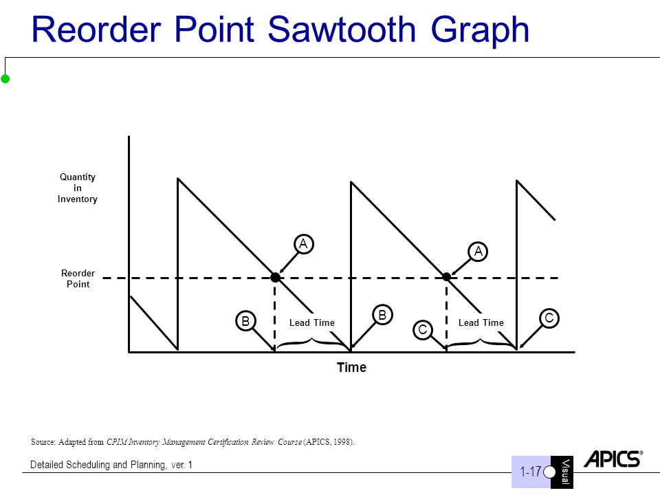 Reorder Point Sawtooth Graph