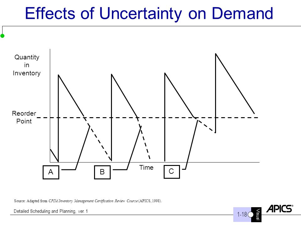Effects of Uncertainty on Demand