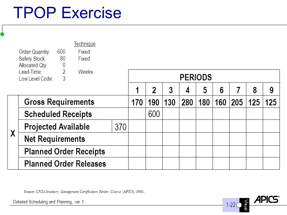 TPOP Exercise PERIODS Gross Requirements Scheduled Receipts