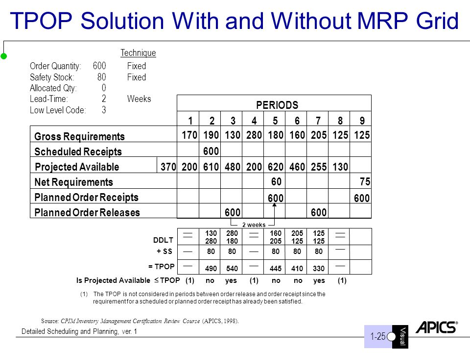 TPOP Solution With and Without MRP Grid