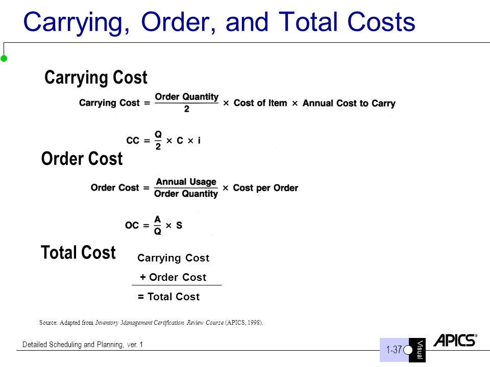 Carrying, Order, and Total Costs