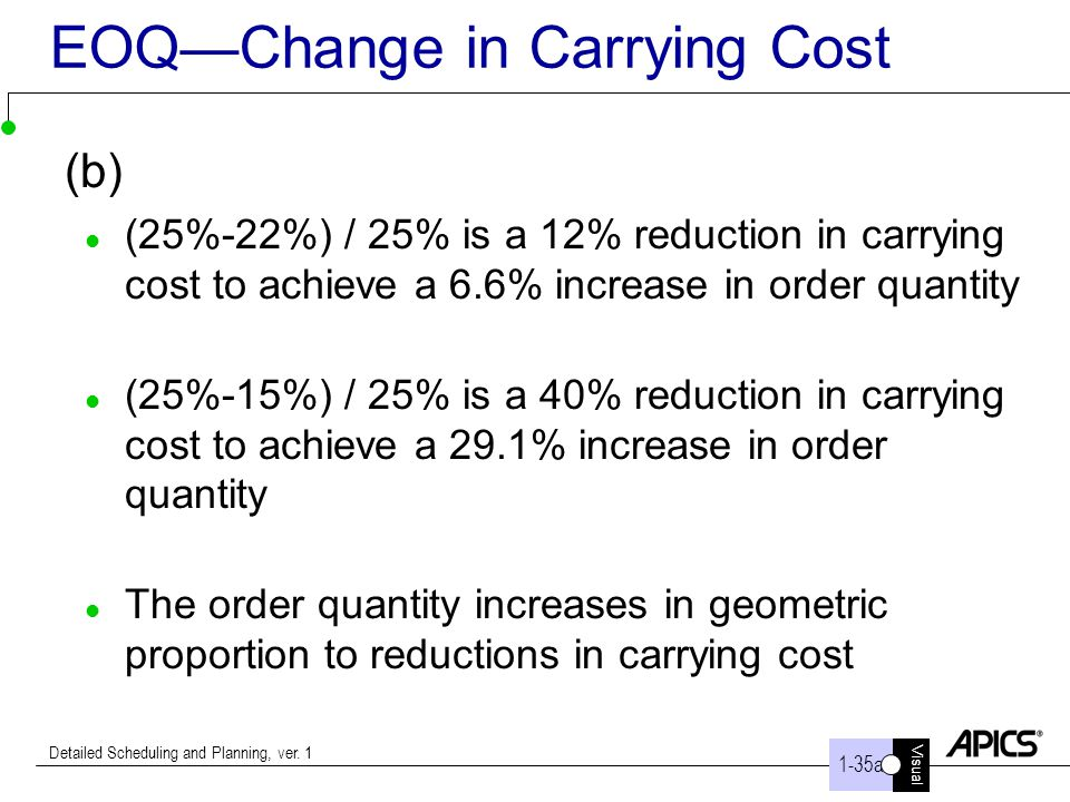 EOQ—Change in Carrying Cost