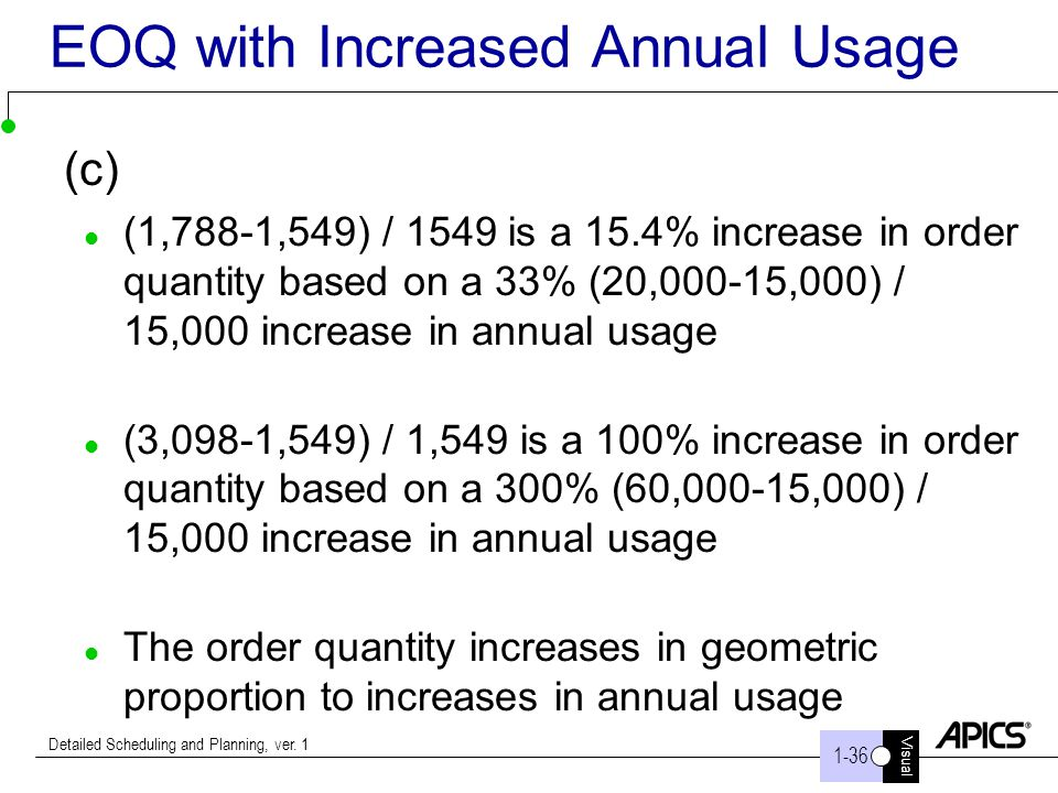 EOQ with Increased Annual Usage