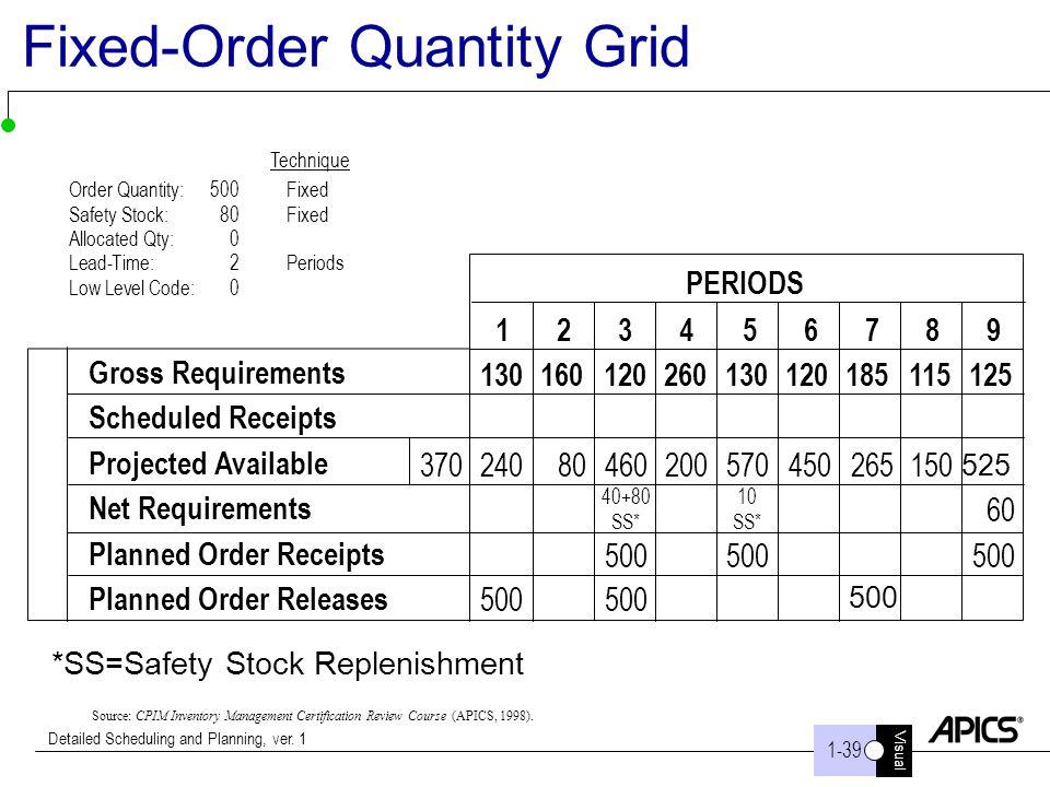 Fixed-Order Quantity Grid