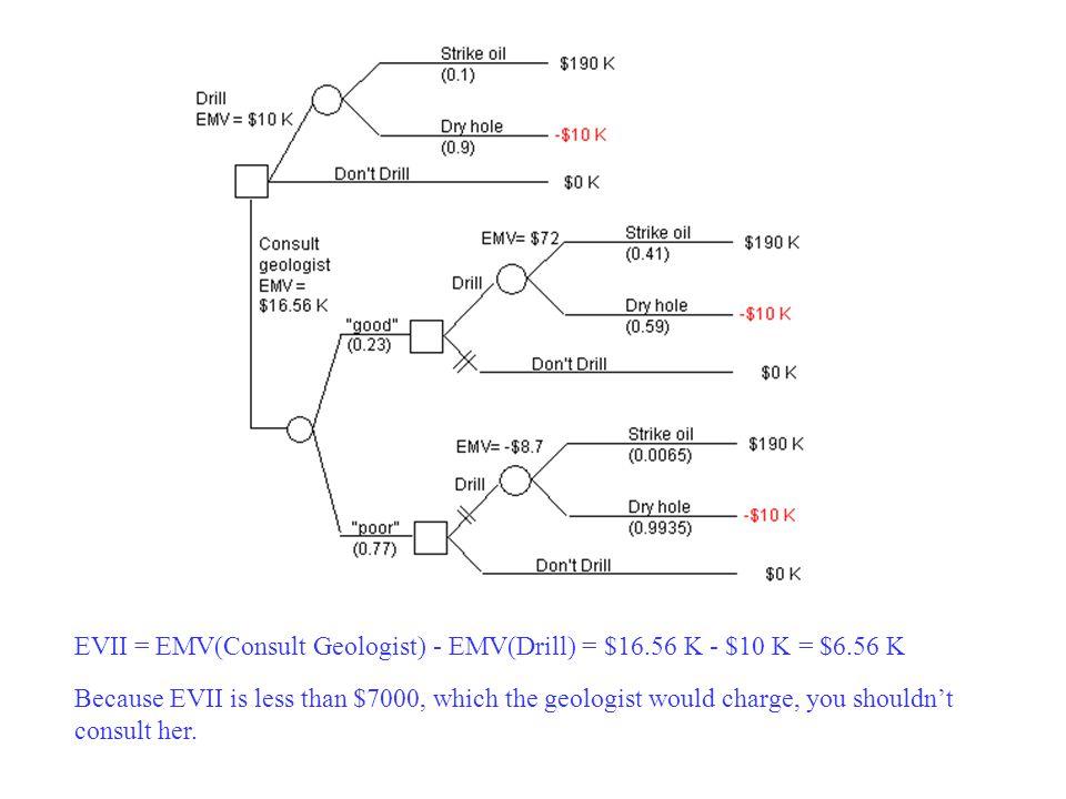 EVII = EMV(Consult Geologist) - EMV(Drill) = $16. 56 K - $10 K = $6