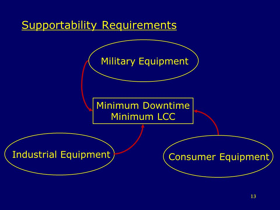 Supportability Requirements