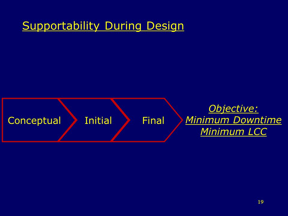 Supportability During Design
