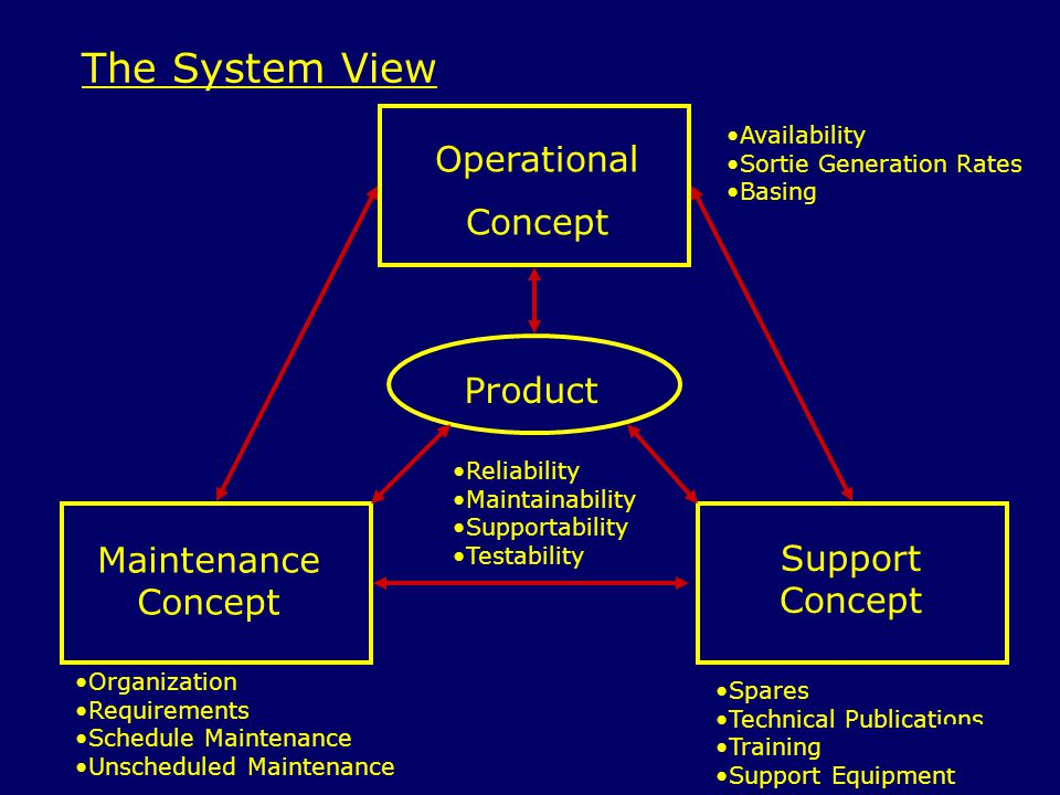 The System View Operational Concept Product Maintenance Support
