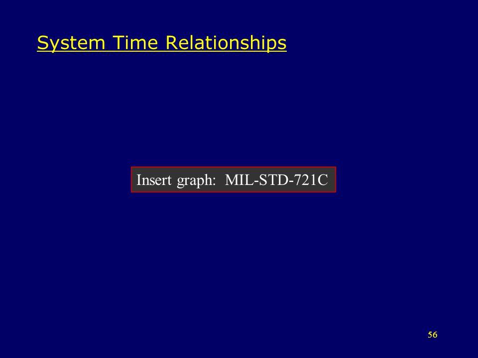 System Time Relationships