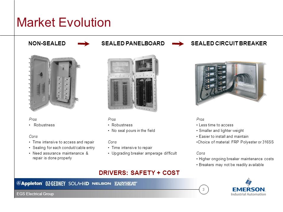 Market Evolution DRIVERS: SAFETY + COST NON-SEALED SEALED PANELBOARD