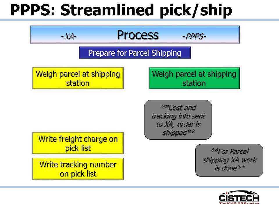 PPPS: Streamlined pick/ship