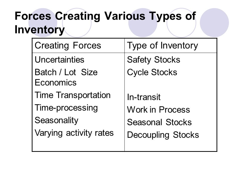 Forces Creating Various Types of Inventory