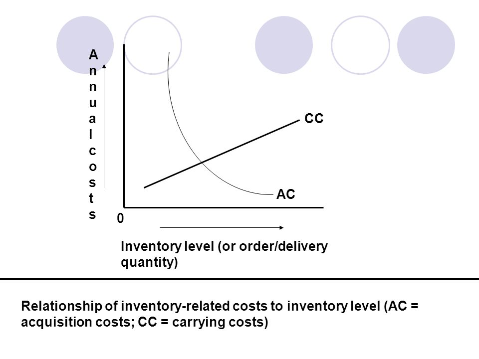 Annual cos t s CC. AC. Inventory level (or order/delivery quantity)