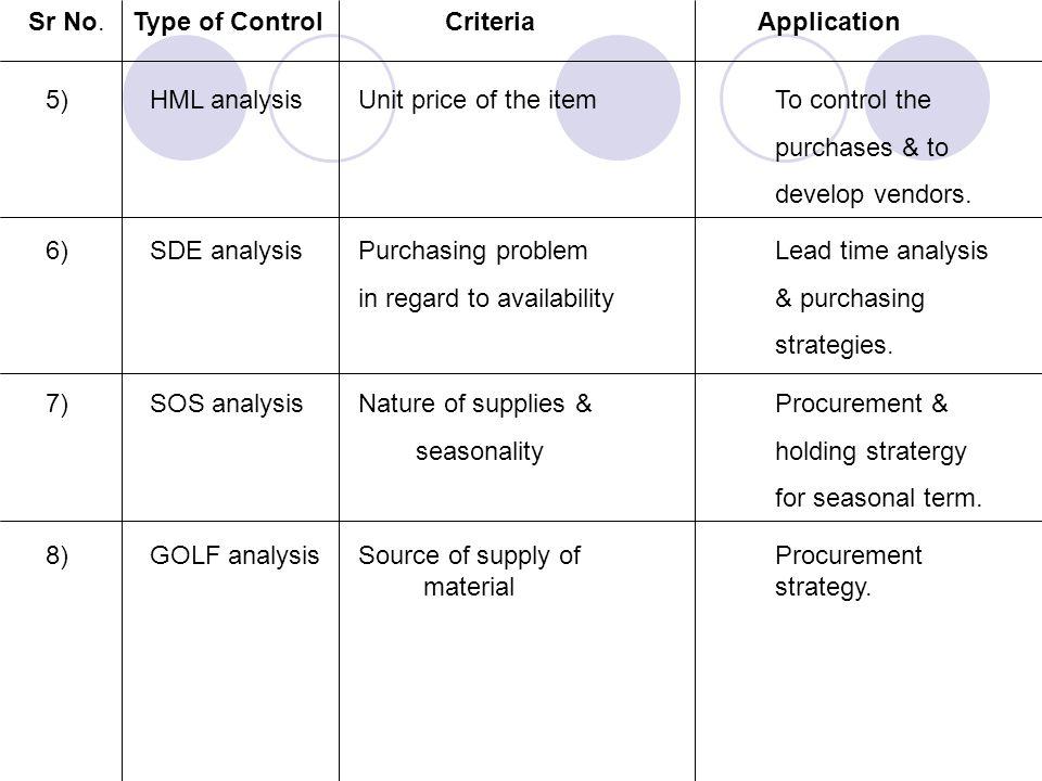 Sr No. Type of Control Criteria Application