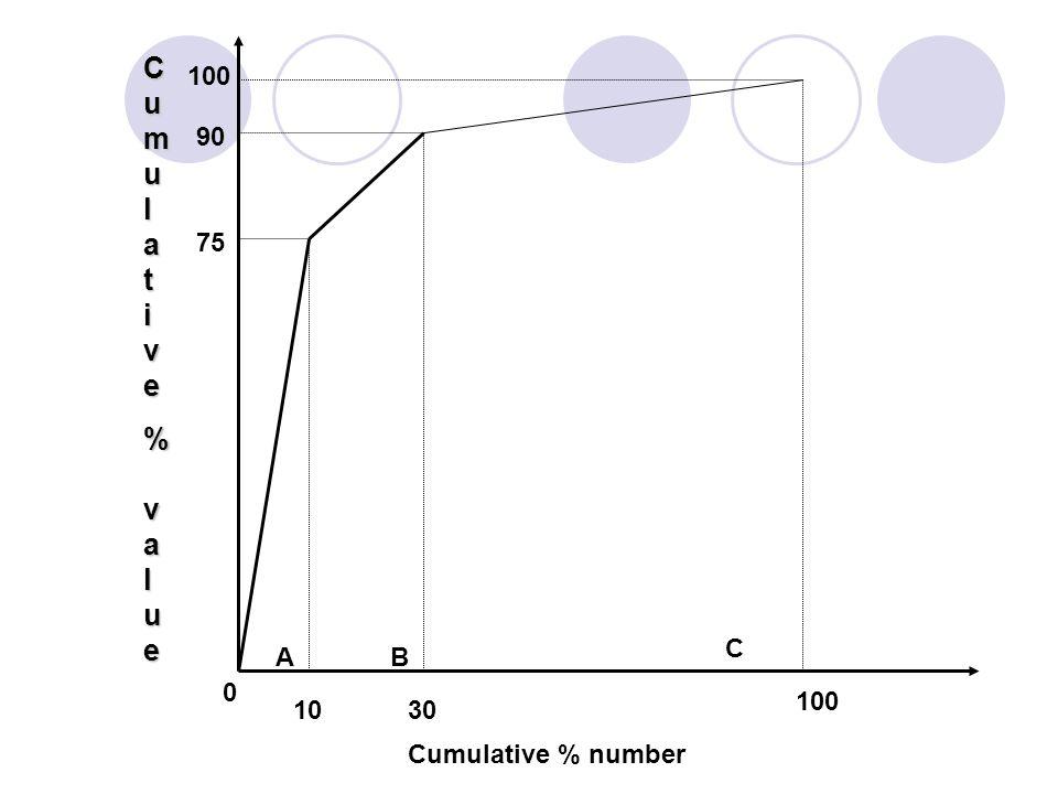Cumulat ive % value 100 90 75 C A B 100 10 30 Cumulative % number