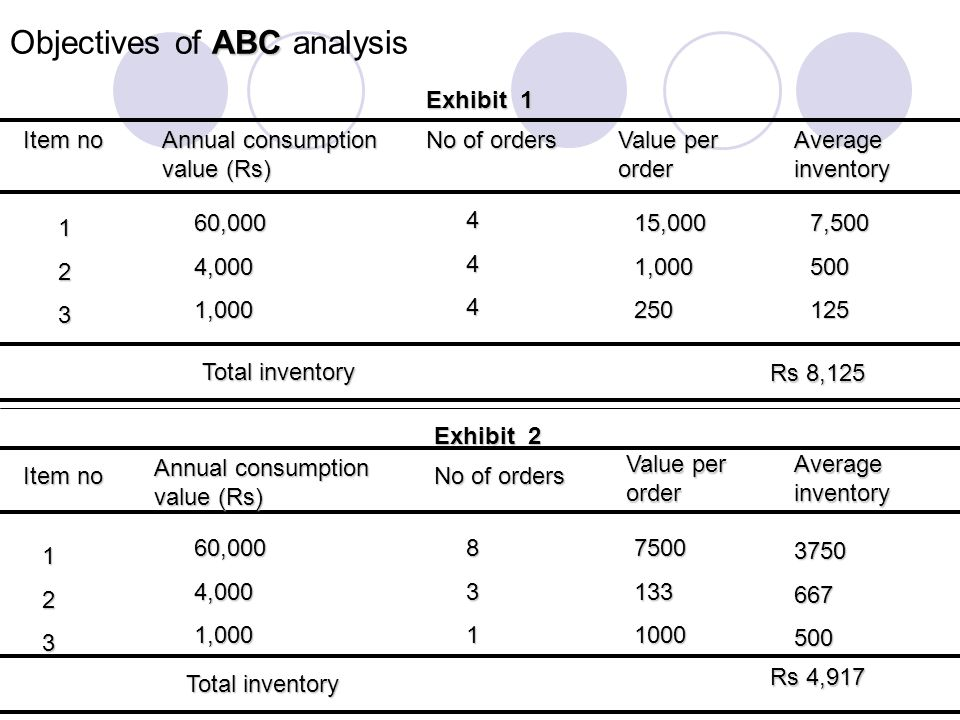 Objectives of ABC analysis