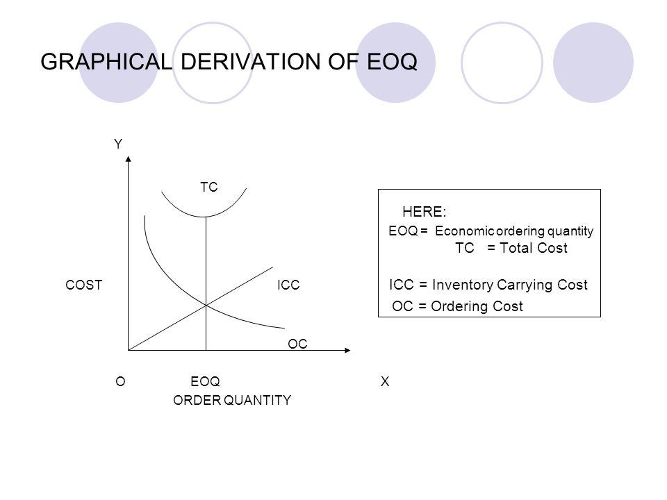GRAPHICAL DERIVATION OF EOQ