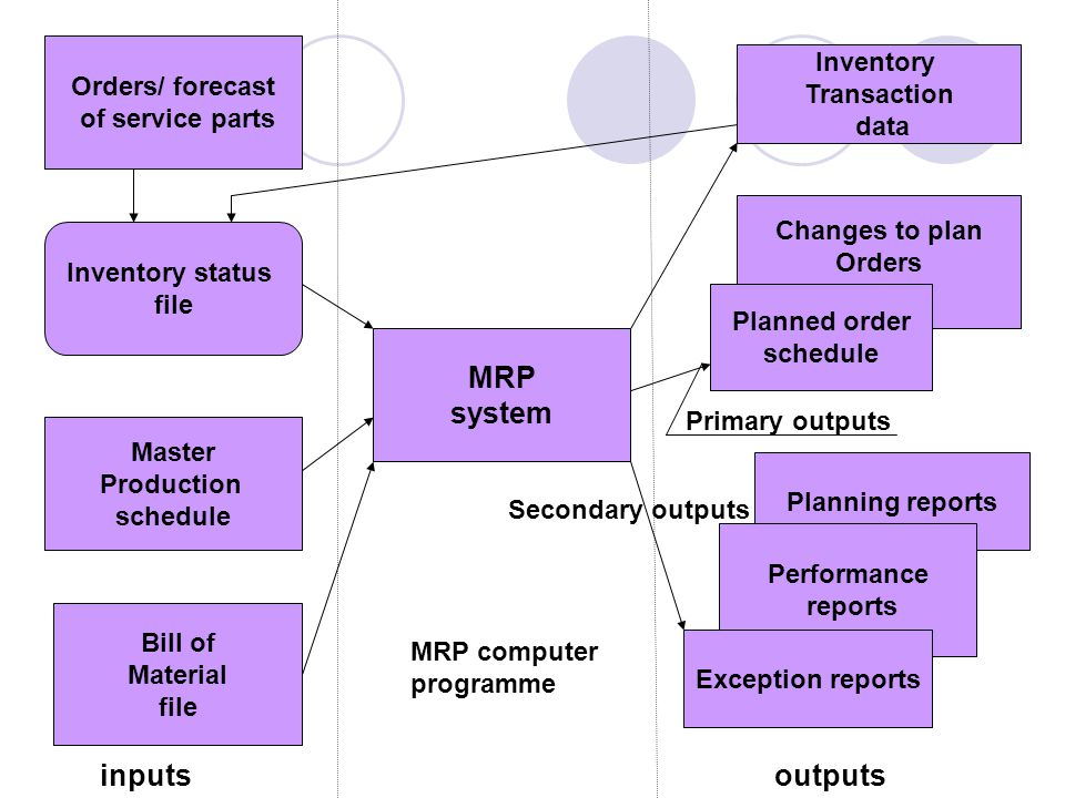 MRP system inputs outputs Inventory Orders/ forecast Transaction