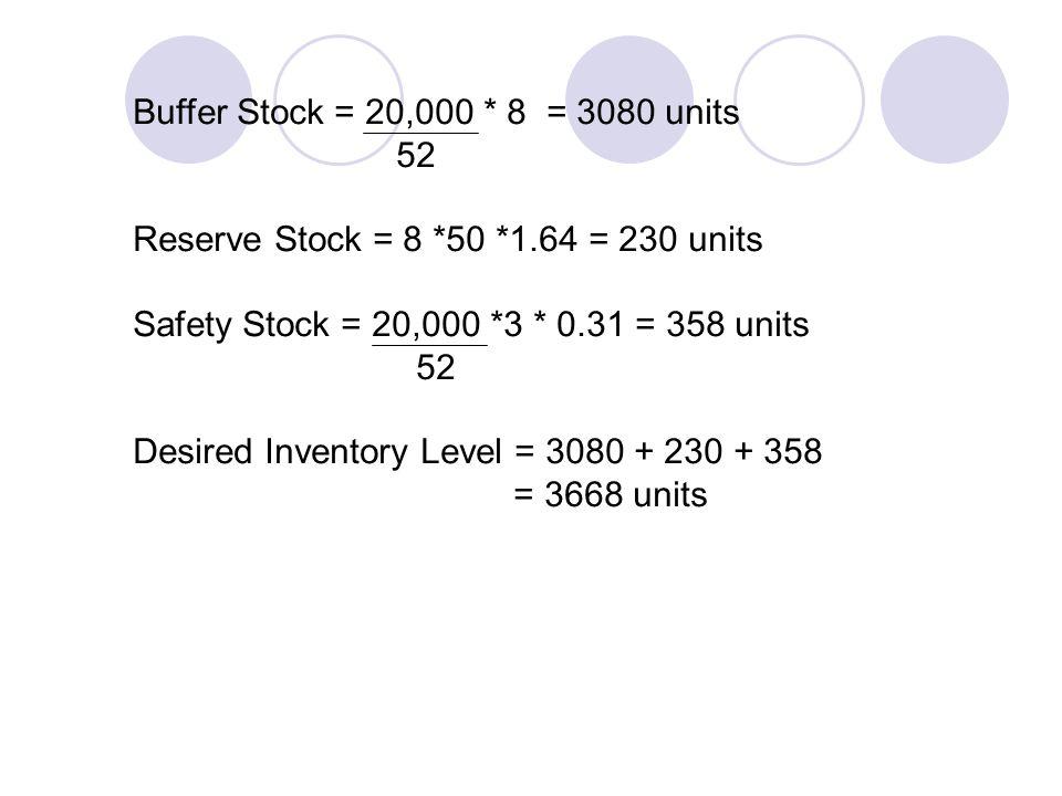 Buffer Stock = 20,000 * 8 = 3080 units 52. Reserve Stock = 8 *50 *1.64 = 230 units. Safety Stock = 20,000 *3 * 0.31 = 358 units.