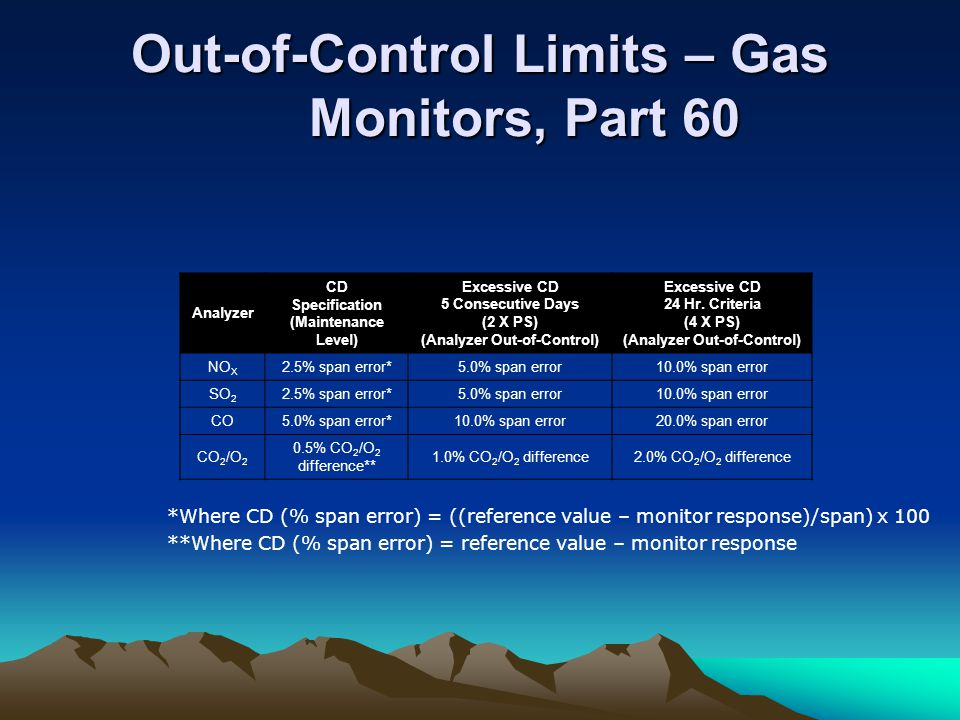 Out-of-Control Limits – Gas Monitors, Part 60