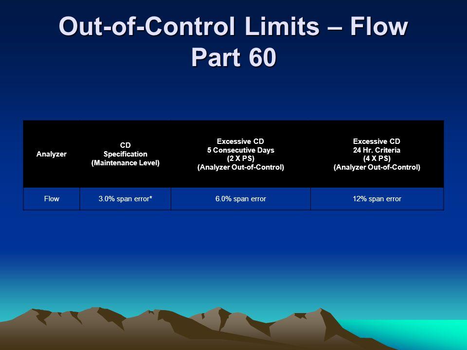 Out-of-Control Limits – Flow Part 60