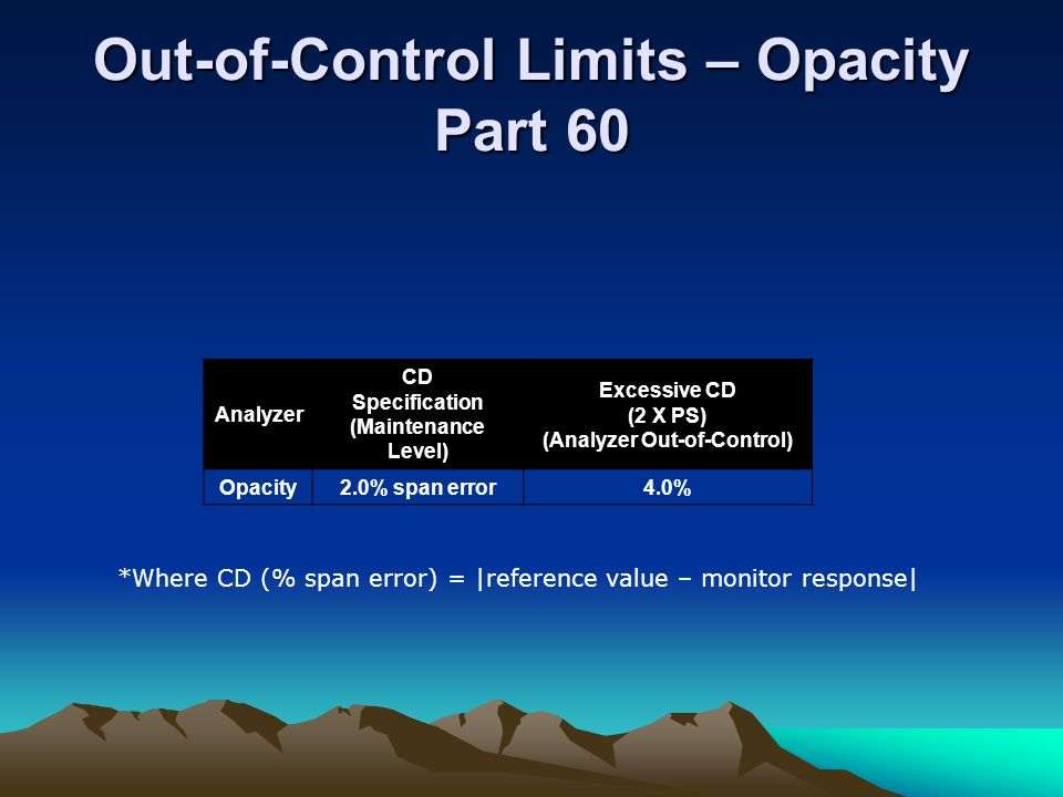 Out-of-Control Limits – Opacity Part 60
