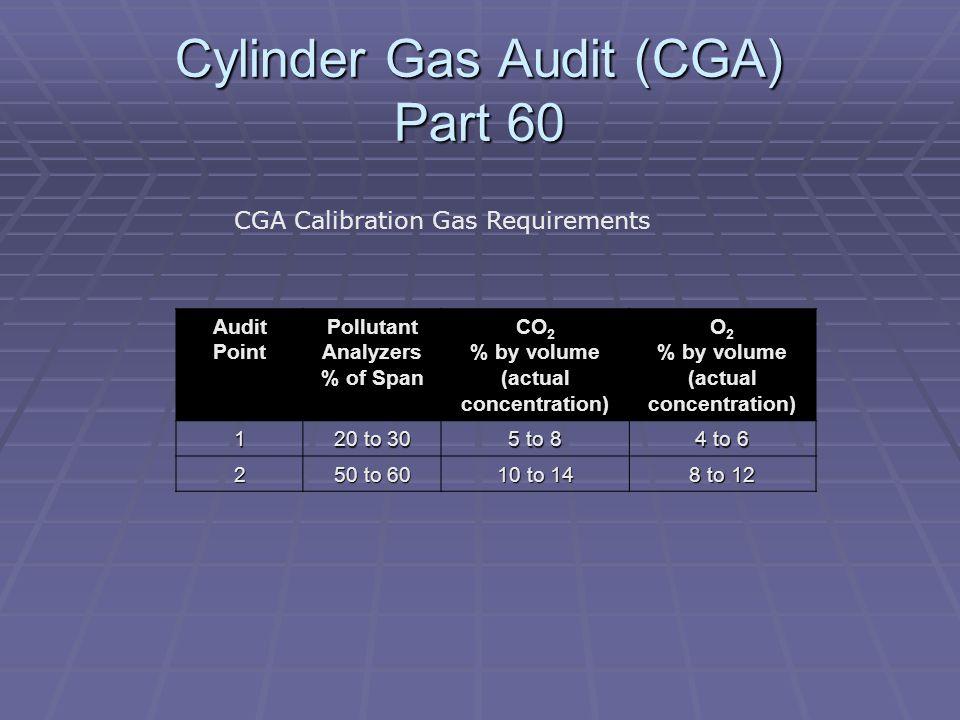 Cylinder Gas Audit (CGA) Part 60