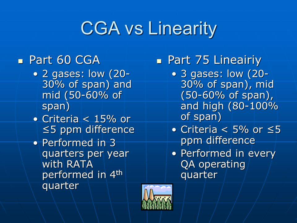 CGA vs Linearity Part 60 CGA Part 75 Lineairiy