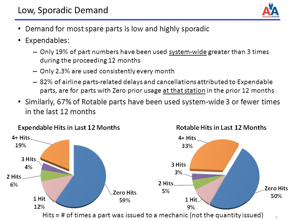 Low, Sporadic Demand Demand for most spare parts is low and highly sporadic. Expendables: