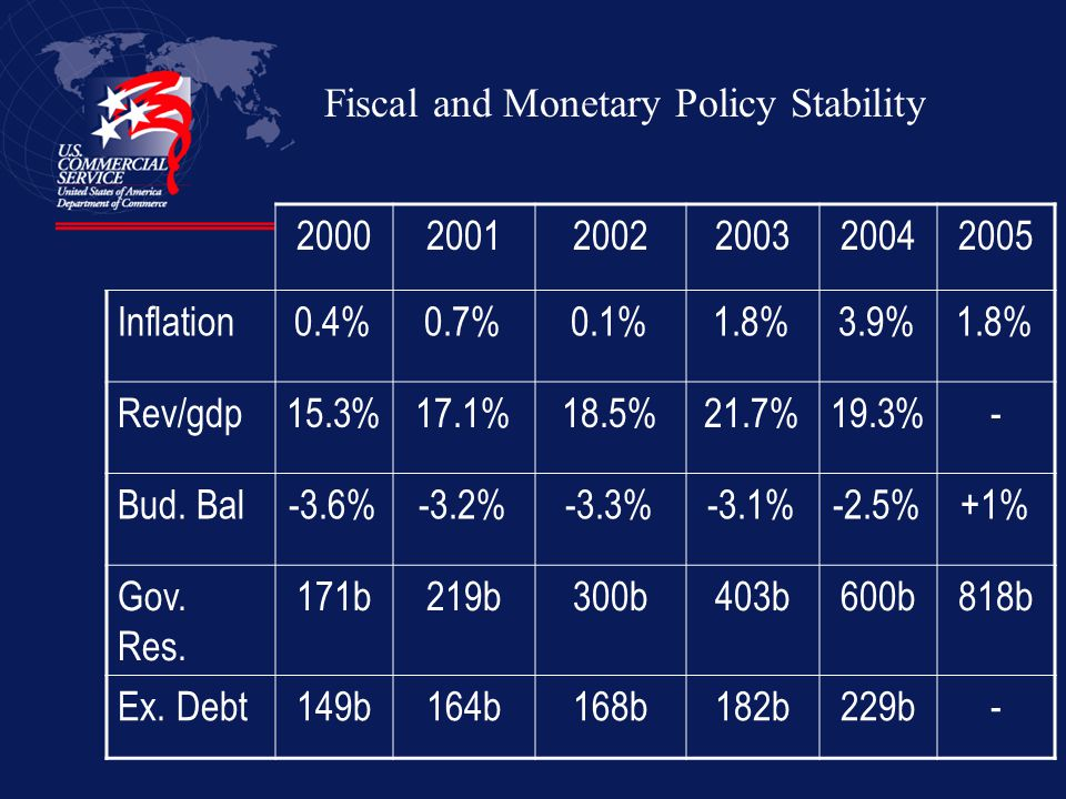 Fiscal and Monetary Policy Stability