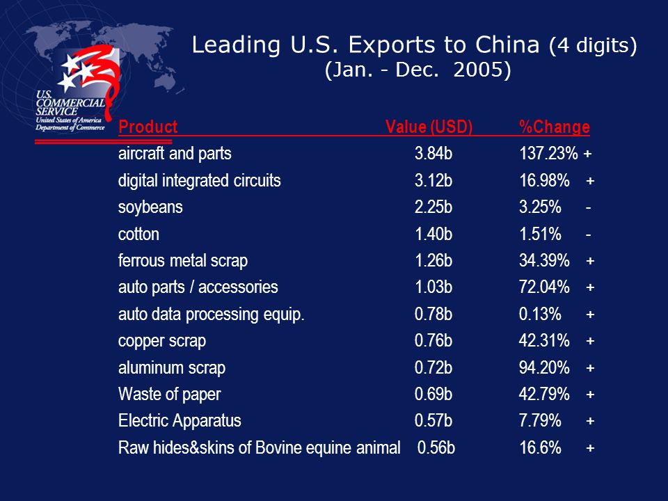 Leading U.S. Exports to China (4 digits) (Jan. - Dec. 2005)