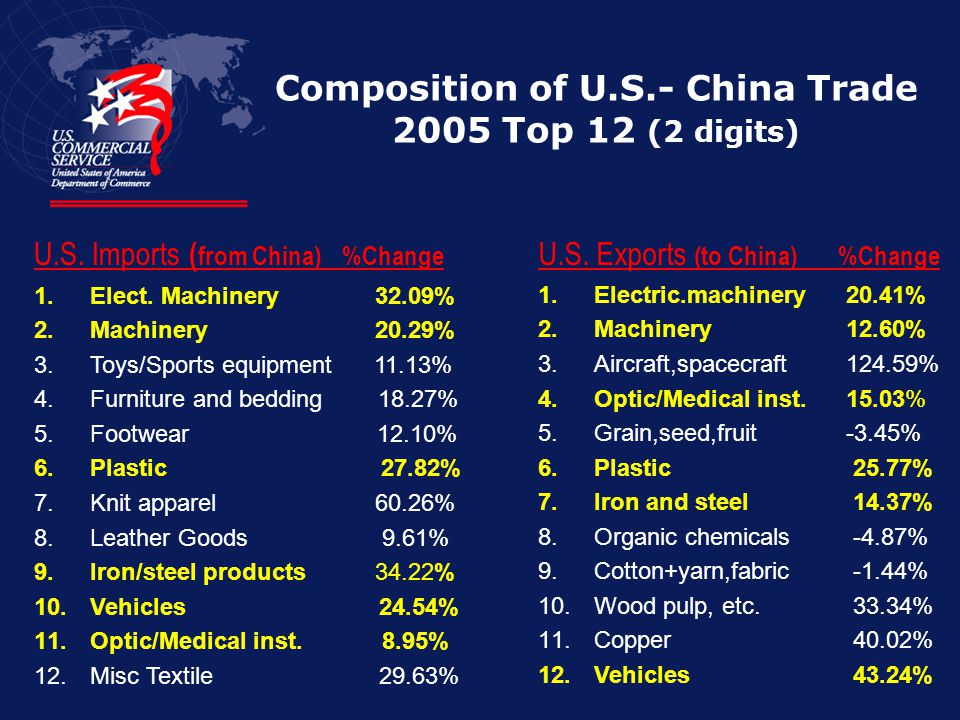 Composition of U.S.- China Trade 2005 Top 12 (2 digits)