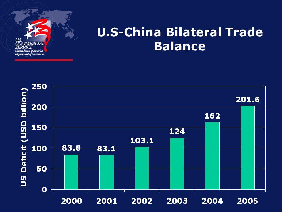 U.S-China Bilateral Trade Balance
