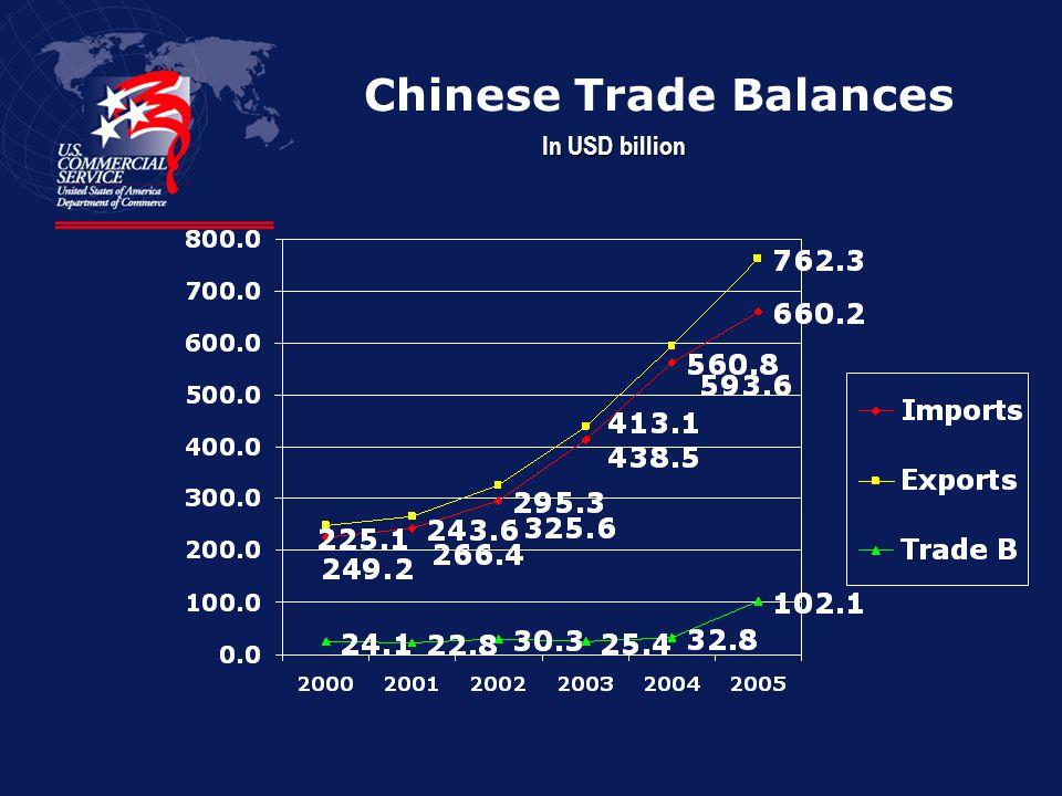 Chinese Trade Balances
