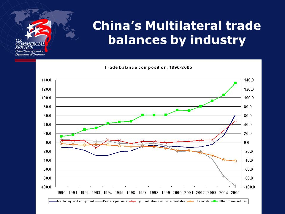 China's Multilateral trade balances by industry